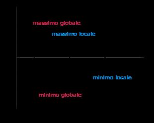Matematicapovolta insegnamento capovolto della matematica for Studio di funzione a due variabili